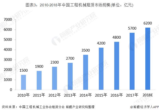 图表3:2010-2018年中国工程机械租赁市场规模(单位:亿元)