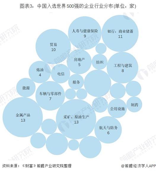 圖表3:中國入選世界500強的企業行業分布(單位:家)