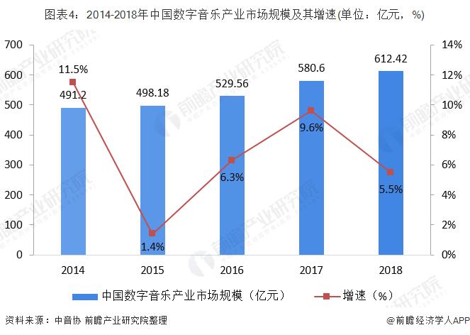 图表4:2014-2018年中国数字音乐产业市场规模及其增速(单位:亿元,%)