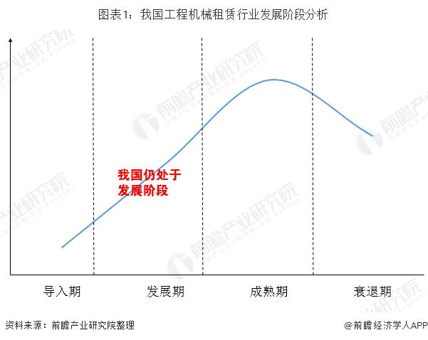 图表1:我国工程机械租赁行业发展阶段分析