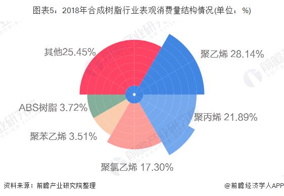 图表5:2018年合成树脂行业表观消费量结构情况(单位:%)