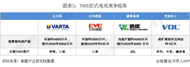 图表3:TWS扣式电池竞争格局
