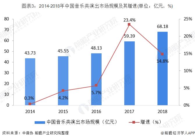 图表3:2014-2018年中国音乐类演出市场规模及其增速(单位:亿元,%)