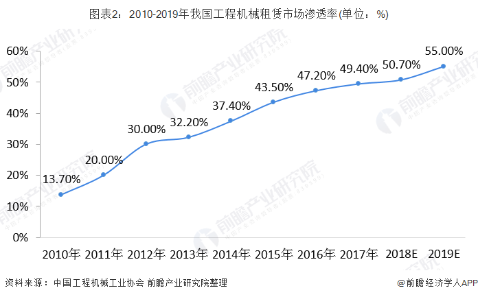 图表2:2010-2019年我国工程机械租赁市场渗透率(单位:%)