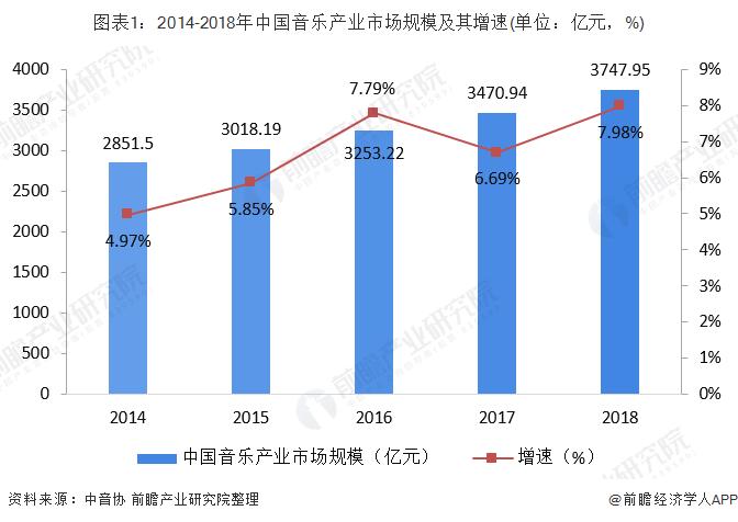 图表1:2014-2018年中国音乐产业市场规模及其增速(单位:亿元,%)