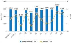 2019年前10月中国<em>啤酒</em>行业市场分析:产量超3300万千升 进口量超63万千升