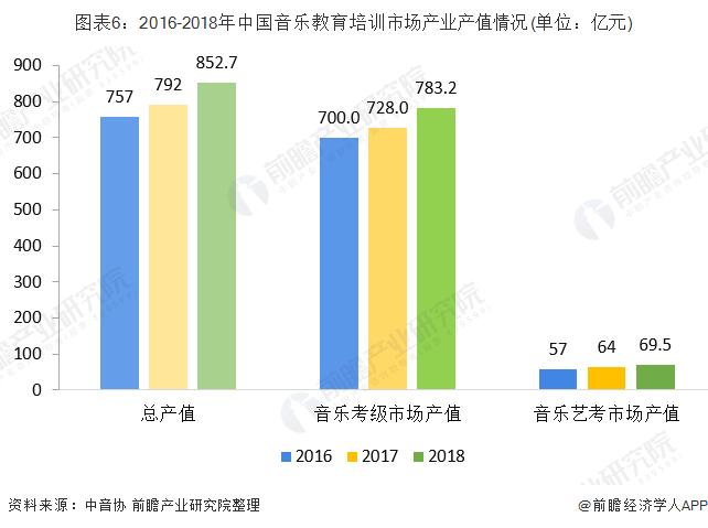 图表6:2016-2018年中国音乐教育培训市场产业产值情况(单位:亿元)