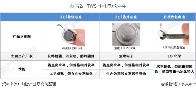 图表2:TWS耳机电池种类