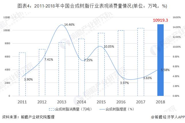 图表4:2011-2018年中国合成树脂行业表观消费量情况(单位:万吨,%)