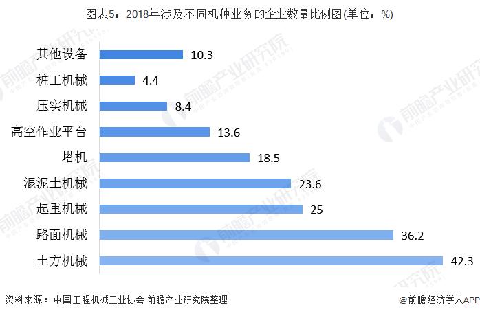 图表5:2018年涉及不同机种业务的企业数量比例图(单位:%)