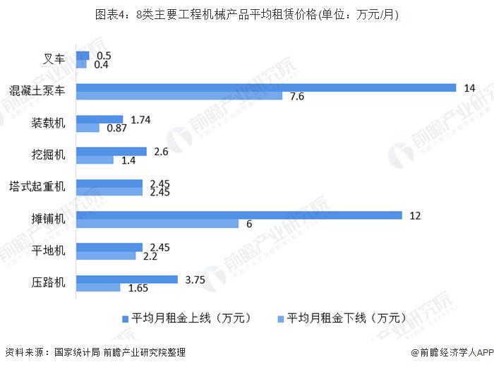 图表4:8类主要工程机械产品平均租赁价格(单位:万元/月)
