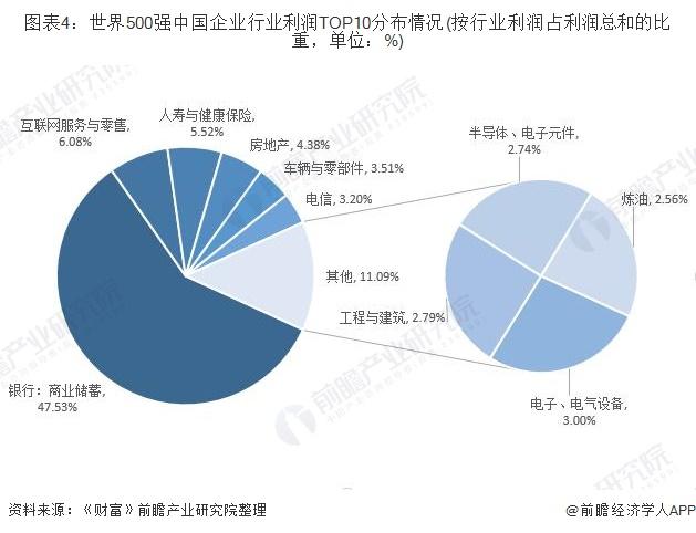 圖表4:世界500強中國企業行業利潤TOP10分布情況(按行業利潤占利潤總和的比重,單位:%)