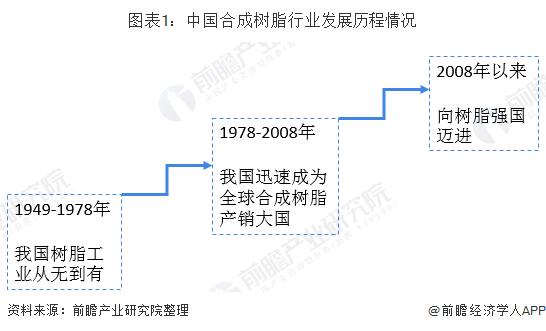 图表1:中国合成树脂行业发展历程情况