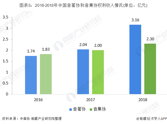 图表5:2016-2018年中国音著协和音集协权利收入情况(单位:亿元)