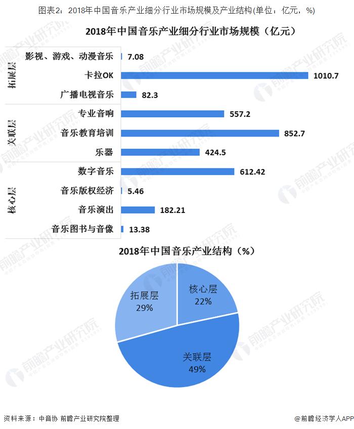 图表2:2018年中国音乐产业细分行业市场规模及产业结构(单位:亿元,%)