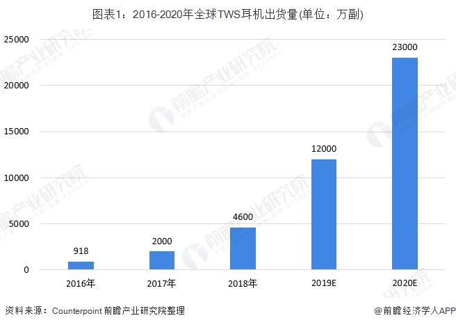 图表1:2016-2020年全球TWS耳机出货量(单位:万副)