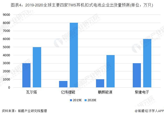 图表4:2019-2020全球主要四家TWS耳机扣式电池企业出货量预测(单位:万只)