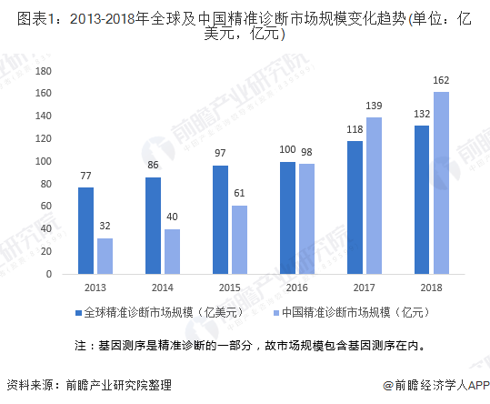 图表1:2013-2018年全球及中国精准诊断市场规模变化趋势(单位:亿美元,亿元)