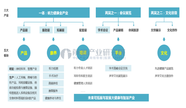 """漳州长泰""""天籁谷""""听力健康项目"""
