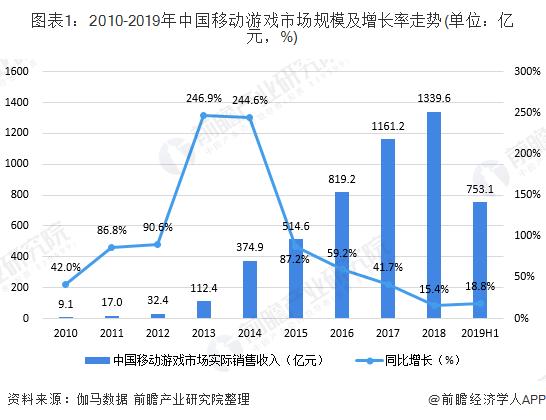 图表1:2010-2019年中国移动游戏市场规模及增长率走势(单位:亿元,%)