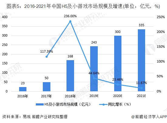 图表5:2016-2021年中国H5及小游戏市场规模及增速(单位:亿元,%)