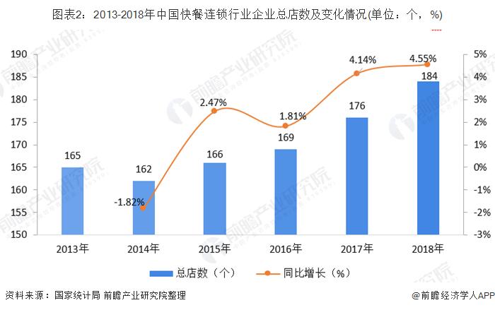 图表2:2013-2018年中国快餐连锁行业企业总店数及变化情况(单位:个,%)
