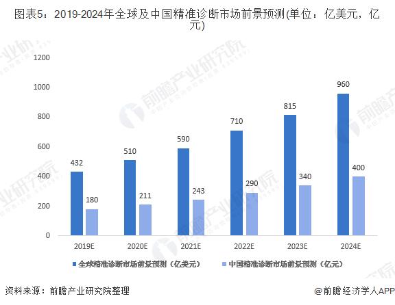 图表5:2019-2024年全球及中国精准诊断市场前景预测(单位:亿美元,亿元)