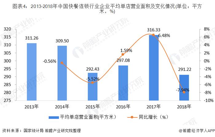 图表4:2013-2018年中国快餐连锁行业企业平均单店营业面积及变化情况(单位:平方米,%)