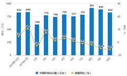 2019年前10月中国<em>彩电</em>行业市场分析:产量接近1.56亿台 出口量接近8000万台
