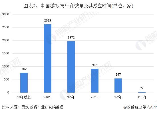图表2:中国游戏发行商数量及其成立时间(单位:家)