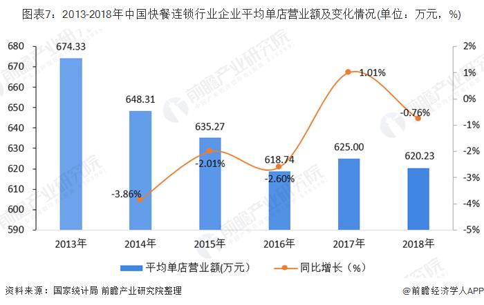图表7:2013-2018年中国快餐连锁行业企业平均单店营业额及变化情况(单位:万元,%)