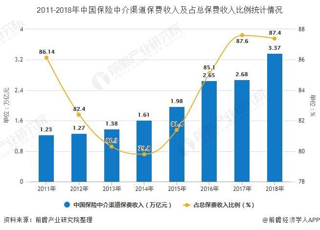 2011-2018年中国保险中介渠道保费收入及占总保费收入比例统计情况