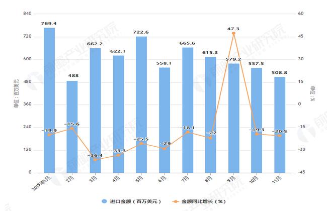 2019年1-11月我国金属加工机床进口量及金额增长情况表