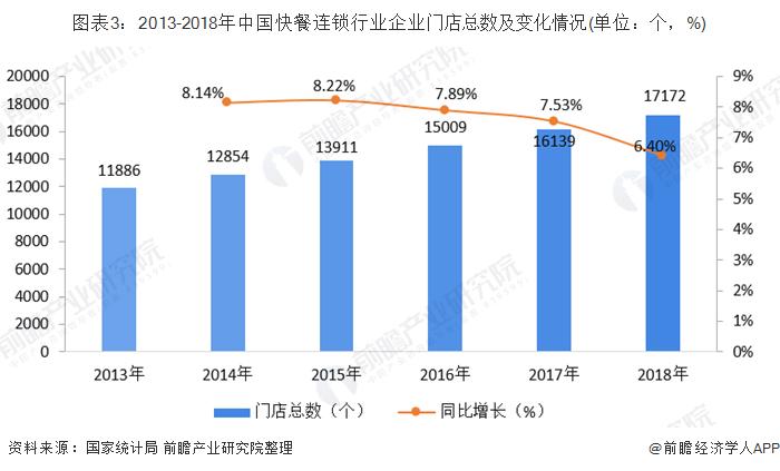 图表3:2013-2018年中国快餐连锁行业企业门店总数及变化情况(单位:个,%)