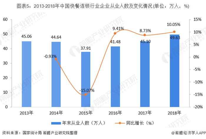 图表5:2013-2018年中国快餐连锁行业企业从业人数及变化情况(单位:万人,%)