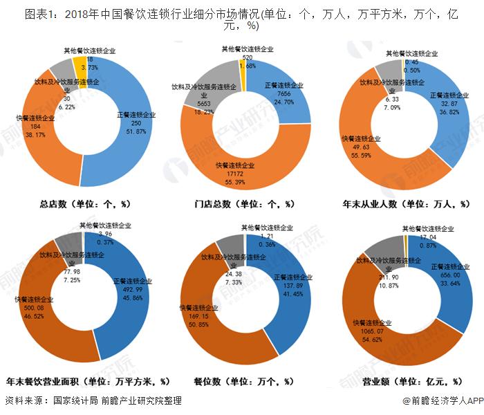 图表1:2018年中国餐饮连锁行业细分市场情况(单位:个,万人,万平方米,万个,亿元,%)