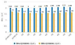 2019年前10月中国<em>大豆</em>行业市场分析:出口量达到9万吨 进口量突破7000万吨