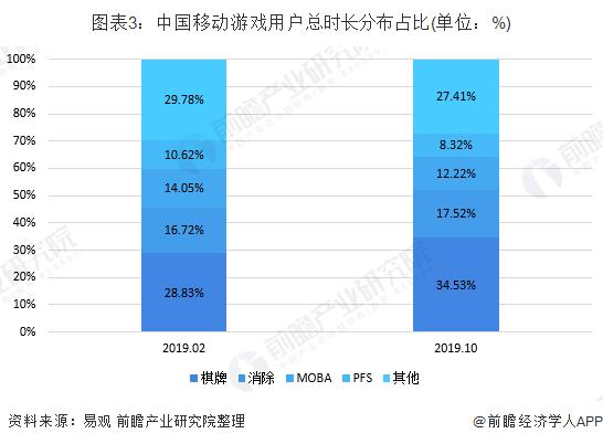 图表3:中国移动游戏用户总时长分布占比(单位:%)