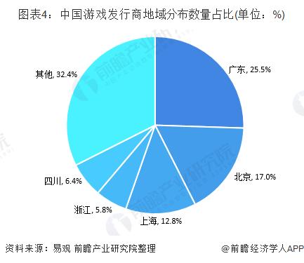 图表4:中国游戏发行商地域分布数量占比(单位:%)