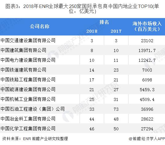 图表3:2018年ENR全球最大250家国际承包商中国内地企业TOP10(单位:亿美元)