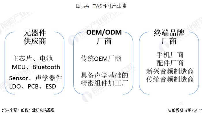 图表4:TWS耳机产业链