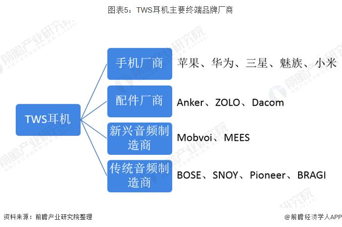 图表5:TWS耳机主要终端品牌厂商