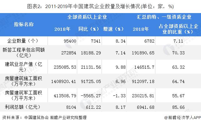 图表2:2011-2019年中国建筑企业数量及增长情况(单位:家,%)