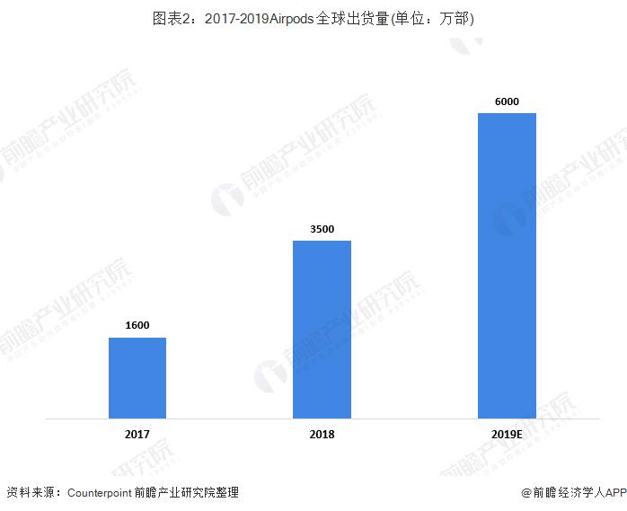 图表2:2017-2019Airpods全球出货量(单位:万部)