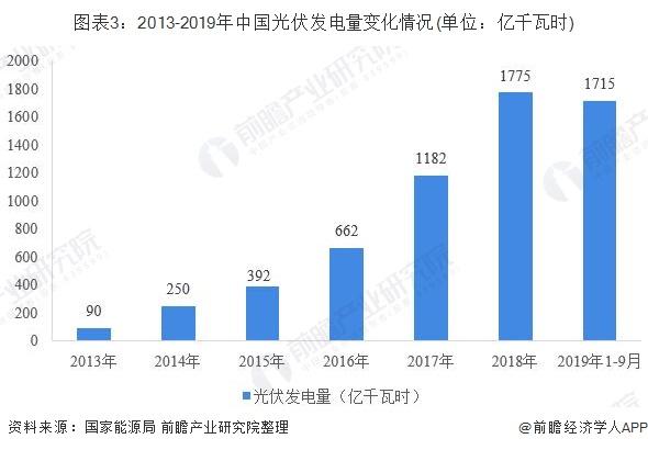 图表3:2013-2019年中国光伏发电量变化情况(单位:亿千瓦时)