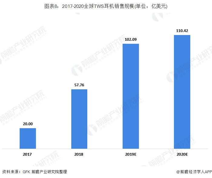 图表8:2017-2020全球TWS耳机销售规模(单位:亿美元)