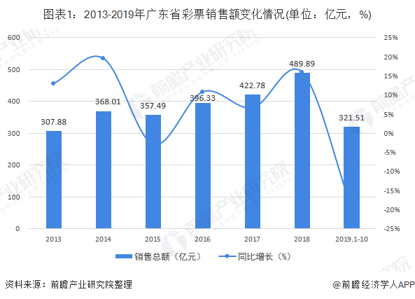 图表1:2013-2019年广东省彩票销售额变化情况(单位:亿元,%)