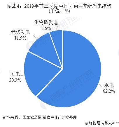 图表4:2019年前三季度中国可再生能源发电结构(单位:%)