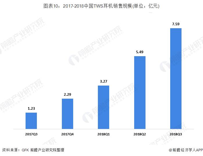 图表10:2017-2018中国TWS耳机销售规模(单位:亿元)