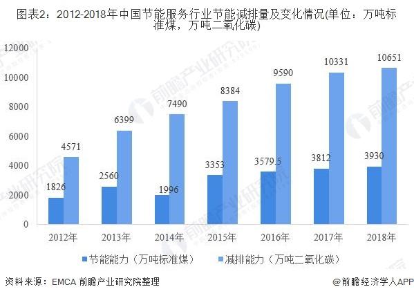 图表2:2012-2018年中国节能服务行业节能减排量及变化情况(单位:万吨标准煤,万吨二氧化碳)